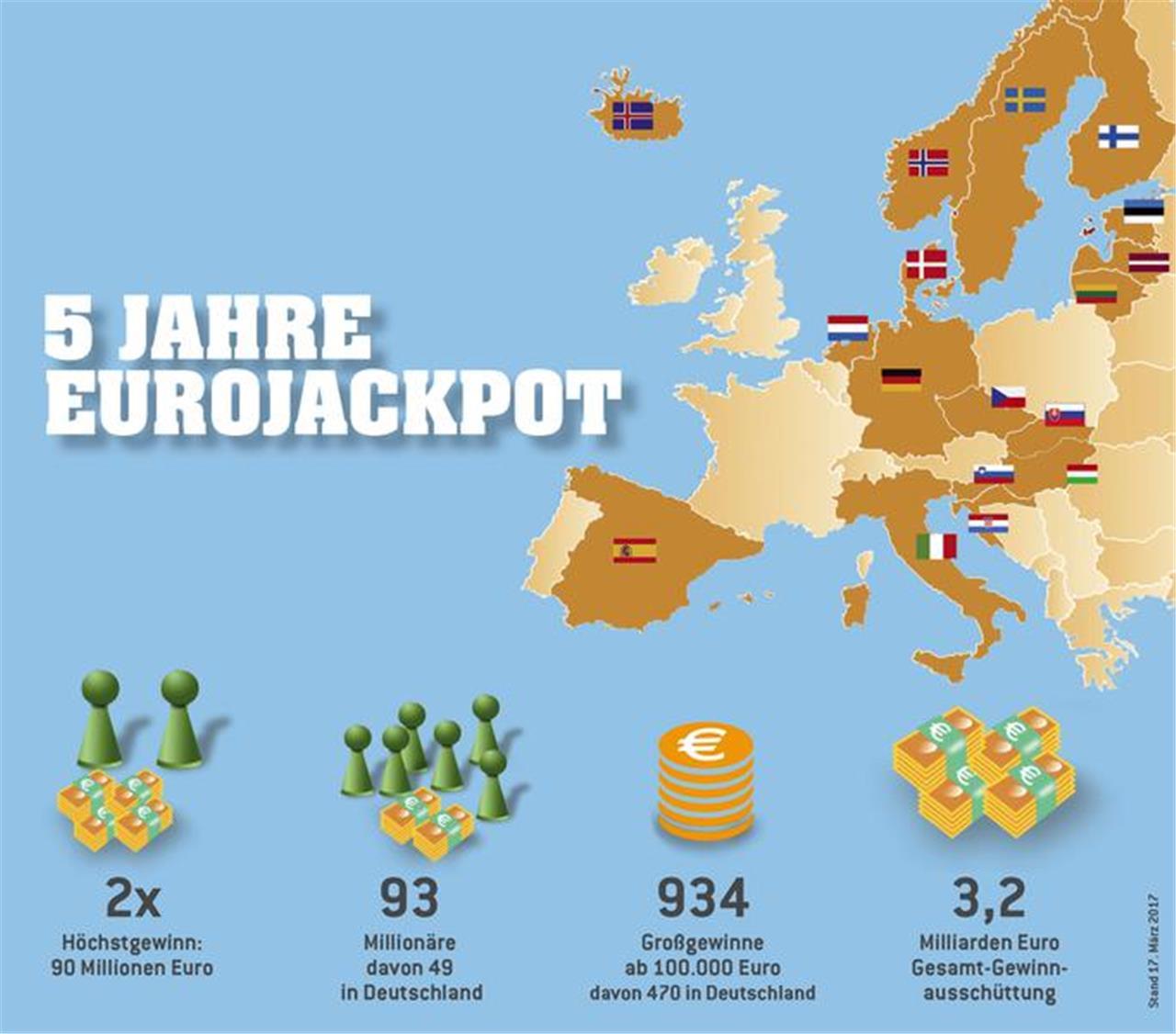 Westlotto Karte.Europa Träumt Vom Eurojackpot